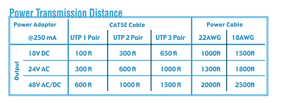 balun power distance