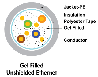 Direct Burial UTP Ethernet Cable with gel Cross Section