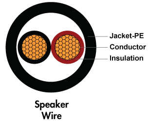 Direct burial Speaker Cable Cross Section