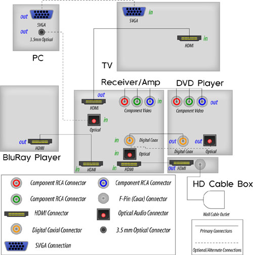 tv connections diagrams